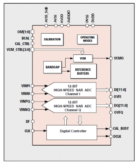12-bit 160MS/s Dual-Channel ADC Block Diagam