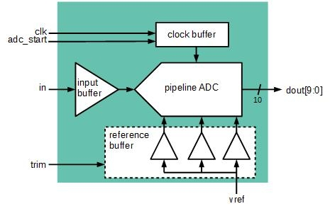 10 Bit 40 MS/s Pipeline ADC Block Diagam