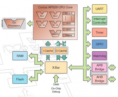 Very High Performance Embedded Microcontroller with Dual Issue Pipeline Block Diagam