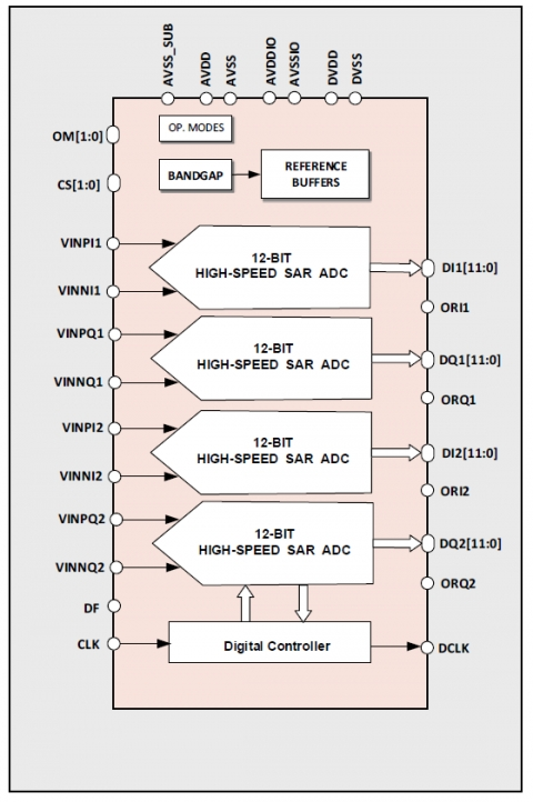 12-bit 160MS/s Quad-Core High-Speed SAR ADC Block Diagam