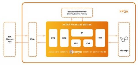 10G Ultra-low latency TCP/IP + MAC + PCS IP core for FPGAs