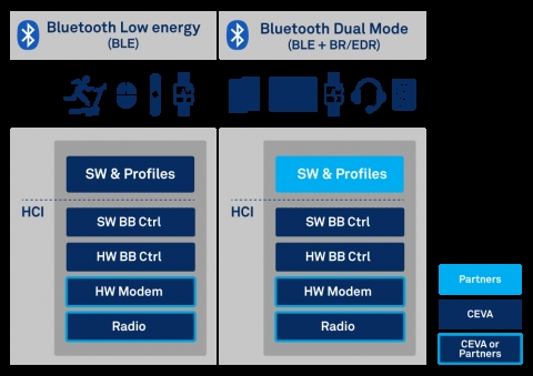 RivieraWaves Bluetooth 5 low energy Baseband Controller, software and profiles Block Diagam