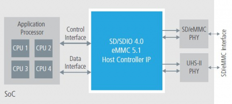 SD 4.0/eMMC 5.1 Host Controller  Block Diagam