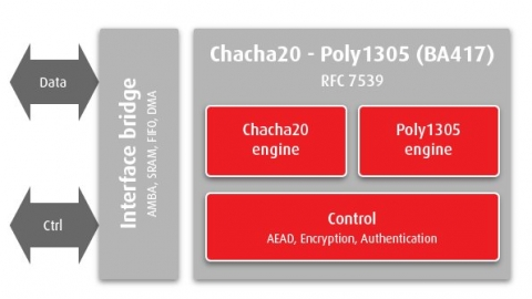 Chacha20-Poly1305 Block Diagam