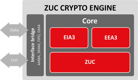 ZUC Crypto Engine Block Diagam