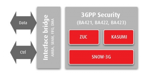 3GPP security - SNOW_3G Block Diagam
