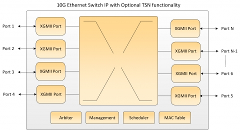 10G Ethernet Switch Block Diagam
