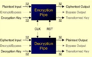 High-Speed AES Encryption Cores Block Diagam