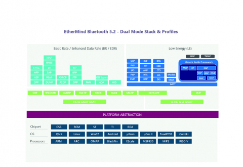 v5.2 Dual Mode Software Stack and Profiles for Classic Bluetooth and Bluetooth low energy Block Diagam