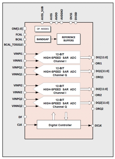 12-bit 160MS/s Quad-Core ADC Block Diagam