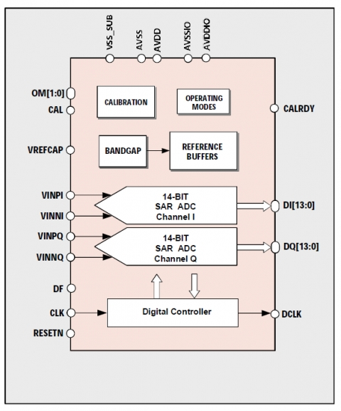 14-bit 19.2MS/s Dual-Channel ADC Block Diagam