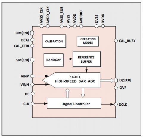 14-bit 475MS/s High-Speed SAR ADC Block Diagam