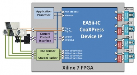 CoaXPress Multi-Link Multi-Stream Device Block Diagam