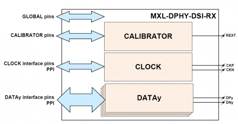 MIPI D-PHY DSI Receiver for Automotive Block Diagam