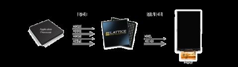 OpenLDI LVDS to MIPI DSI Display Interface Bridge