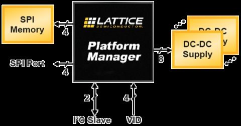 Platform Manager Utility Function Core IP Block Diagam