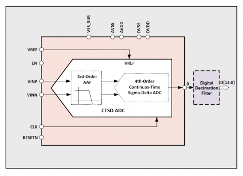 Surprising 14 Bit 20Mhz Bandwidth Continuous Time Sigma Delta Adc Wiring 101 Capemaxxcnl