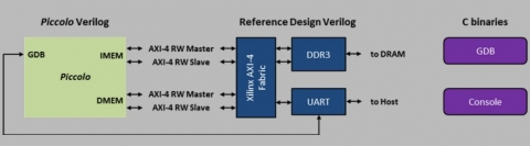 RISC-V processor Block Diagam