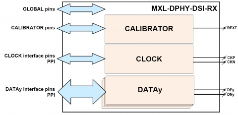 MIPI D-PHY DSI Receiver in UMC 40nm HV Block Diagam