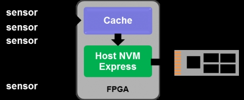 High Performance Embedded Host NVMe Block Diagam