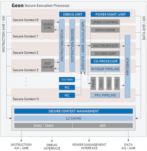 Secure Execution Processor Block Diagam