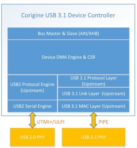 USB 3.1 SuperSpeed Device Controller (USB-IF Certified) Block Diagam