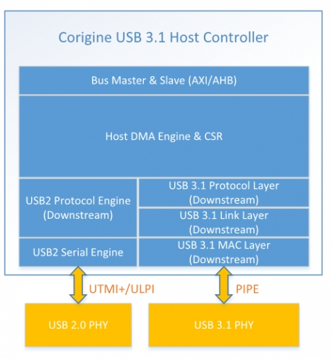 USB 3.1 SuperSpeed+ (Gen2) Embedded Host Controller (USB-IF Certfied) Block Diagam