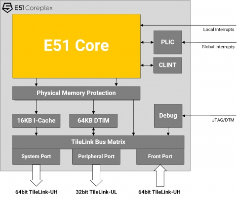 64-bit embedded processor, fully compliant with the RISC-V ISA Block Diagam