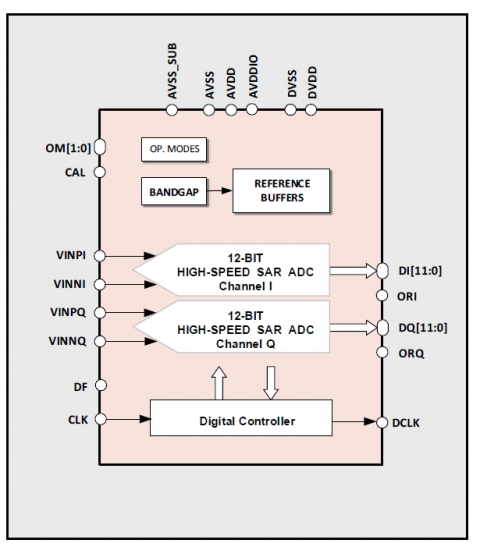 12-bit 80MS/s Dual-Channel ADC Block Diagam