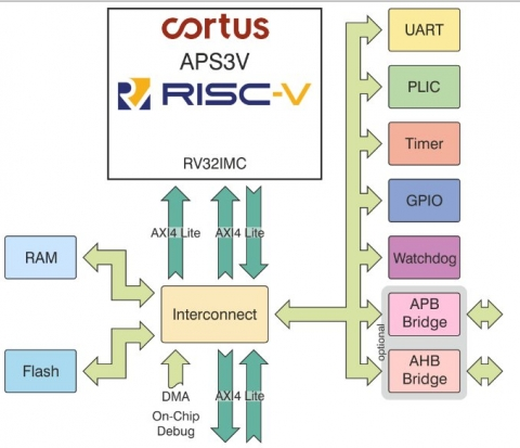 Compact Implementation of the RISC-V RV32IMC ISA  Block Diagam