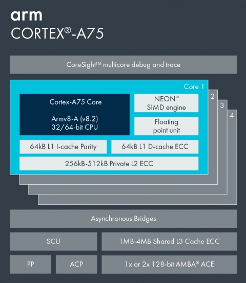 Arm Cortex-A75 Block Diagam