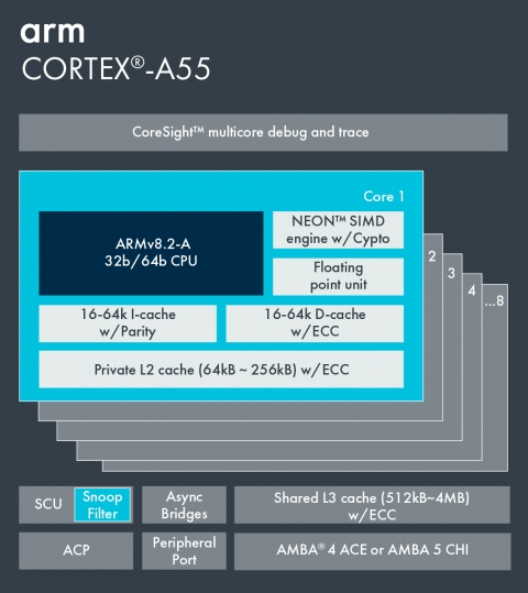 Arm Cortex-A55 Block Diagam