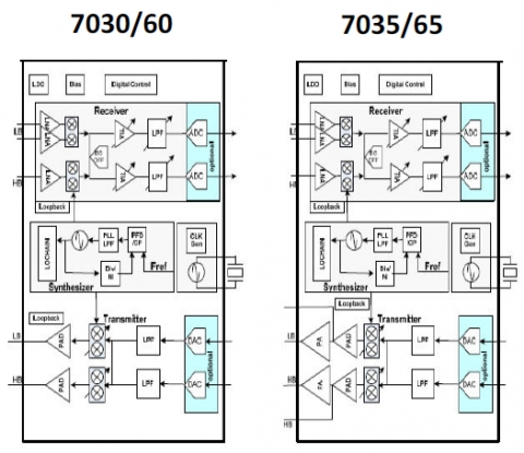 LTE NB IoT/Cat M UE Low Power RF Transceiver Block Diagam
