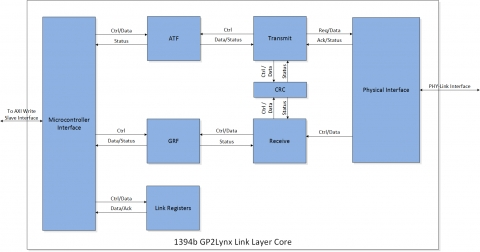 GP2Lynx Layer IP Core for 1394b Block Diagam