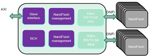 NAND Flash Controller using Xilinx RX/TX Bit Slice Block Diagam