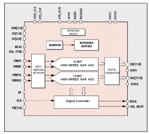 12-bit 320MS/s ADC or 160MS/s I/Q ADC Block Diagam