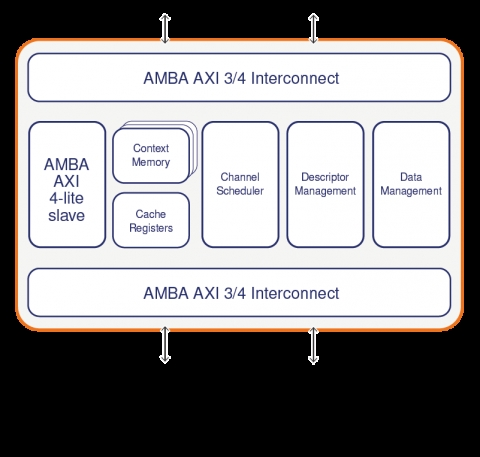 Many-Channel Centralized DMA Controller with AMBA AXI Interconnect Block Diagam