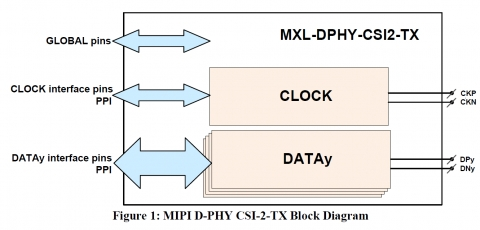 MIPI D-PHY CSI Transmitter in TSMC 28nm HPC+ Block Diagam