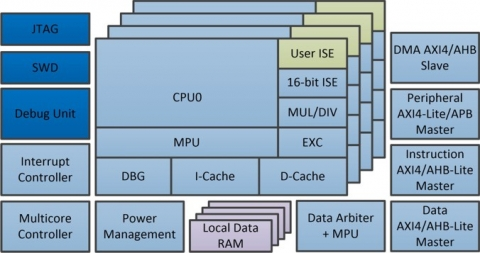 32-bit High Performance Single/Multicore RISC Processor with code compression Block Diagam