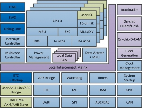 32-bit High Performance Single/Multicore RISC System-on-Chip