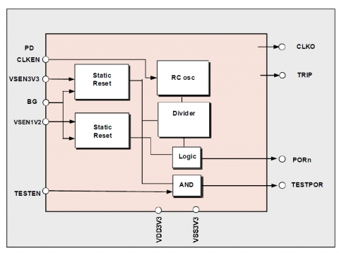 Power On Reset Circuit with RC-Oscillator output