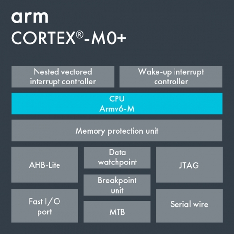Arm Cortex-M0+ Block Diagam