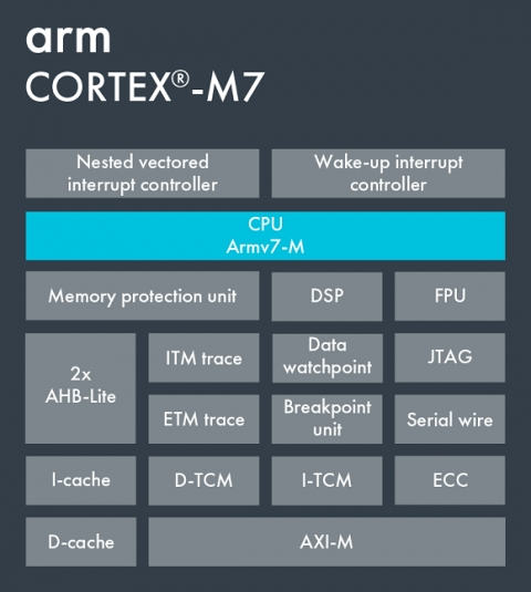 Arm Cortex-M7 Block Diagam