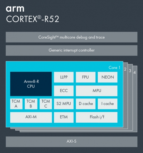 Arm Cortex-R52 Block Diagam