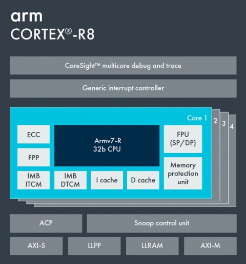 Arm Cortex-R8 Block Diagam