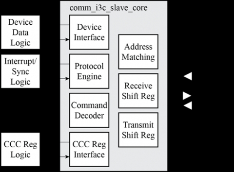 I3C Slave Block Diagam