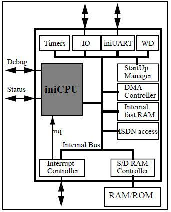6809 Microprocessor IP Core