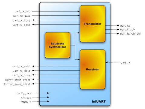 Universal Asynchronous Receiver Transmitter IP Core