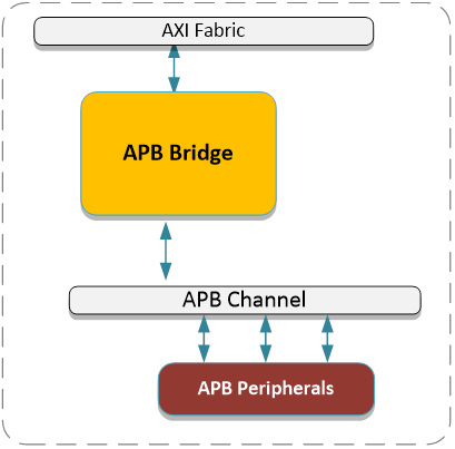 AXI to APB Bus Bridge IP Core