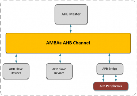 AHB Channel with Decoder and Data Mux (70108) Block Diagam